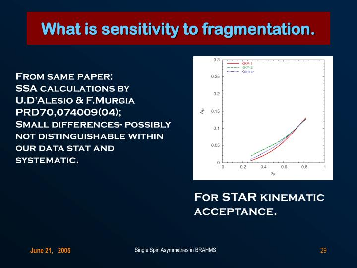What is sensitivity to fragmentation.
