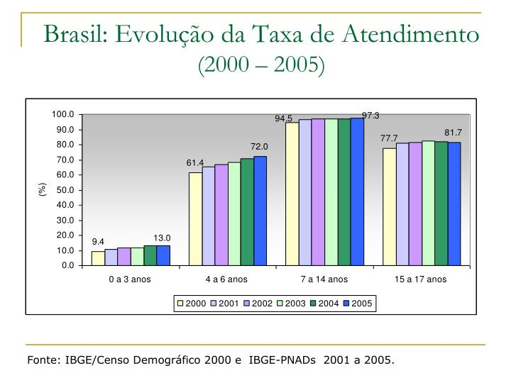 Brasil: Evolução da Taxa de Atendimento