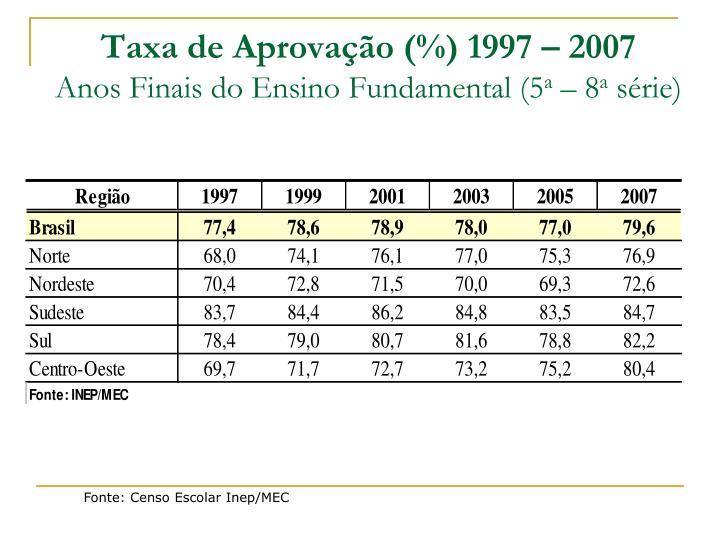 Taxa de Aprovação (%) 1997 – 2007