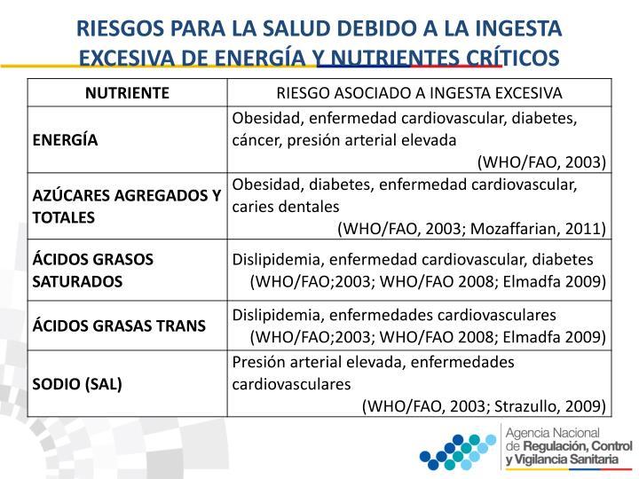 RIESGOS PARA LA SALUD DEBIDO A LA INGESTA EXCESIVA DE ENERGÍA Y NUTRIENTES CRÍTICOS