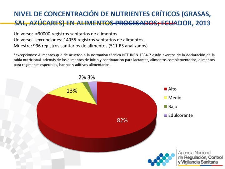 NIVEL DE CONCENTRACIÓN DE NUTRIENTES CRÍTICOS (GRASAS, SAL, AZÚCARES) EN ALIMENTOS PROCESADOS; ECUADOR, 2013