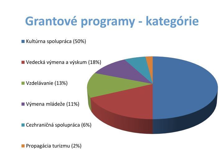 Grantové programy - kategórie