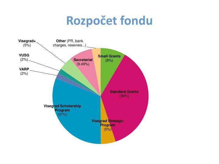 Rozpočet fondu
