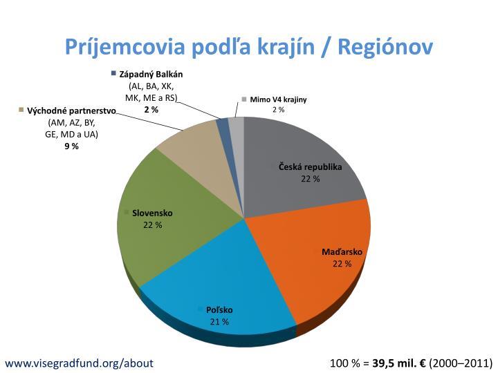 Príjemcovia podľa krajín / Regiónov