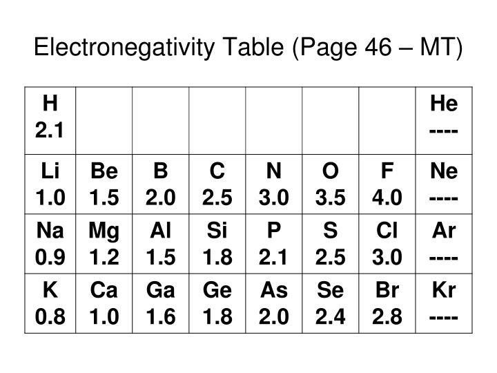 Electronegativity Table (Page 46 – MT)