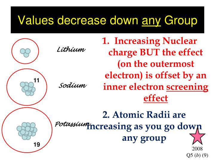 Values decrease down