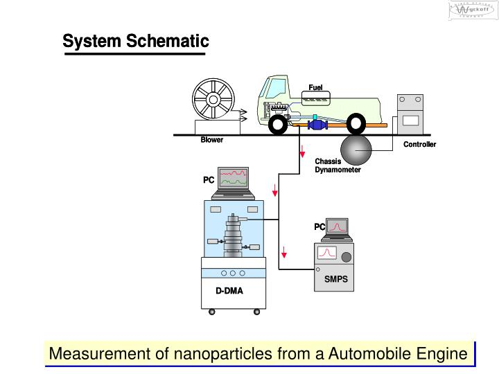 Measurement of nanoparticles from a Automobile Engine