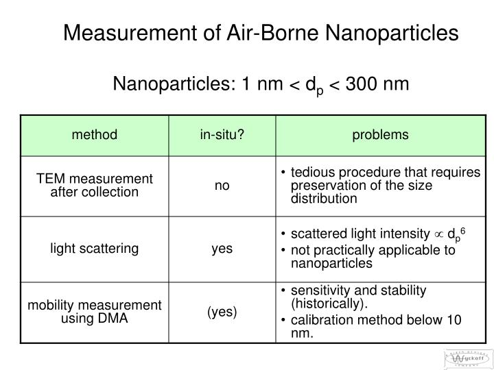 Measurement of Air-Borne Nanoparticles