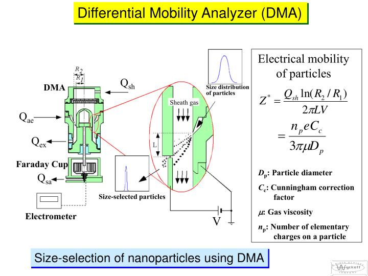 A new dual type dma for the measurement of nanoparticles from engines