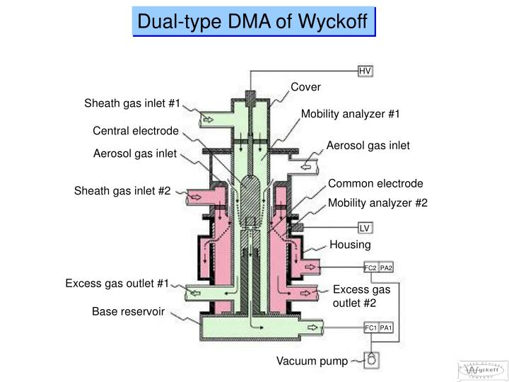 Dual-type DMA of Wyckoff
