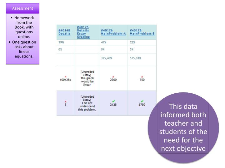 This data informed both teacher and students of the need for the next objective