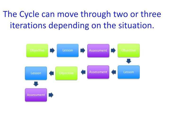 The Cycle can move through two or three iterations depending on the situation.