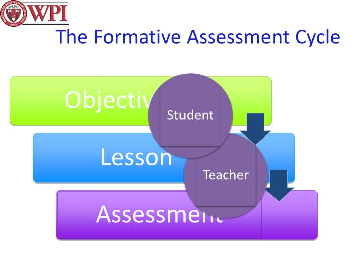 The Formative Assessment Cycle