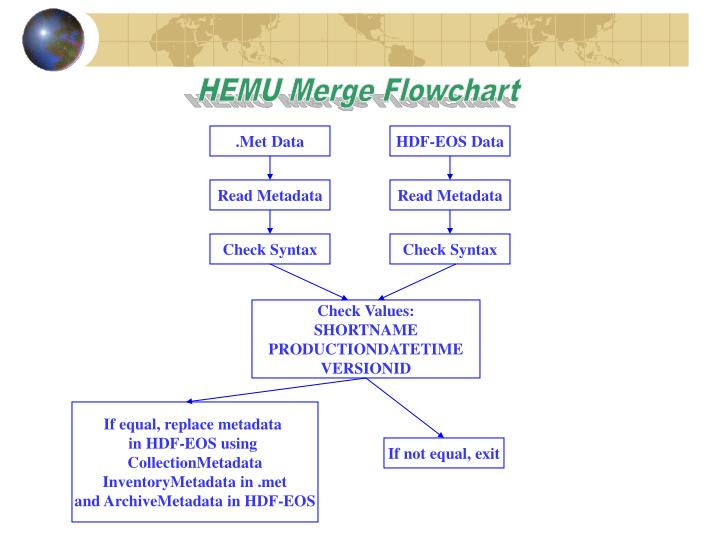 HEMU Merge Flowchart