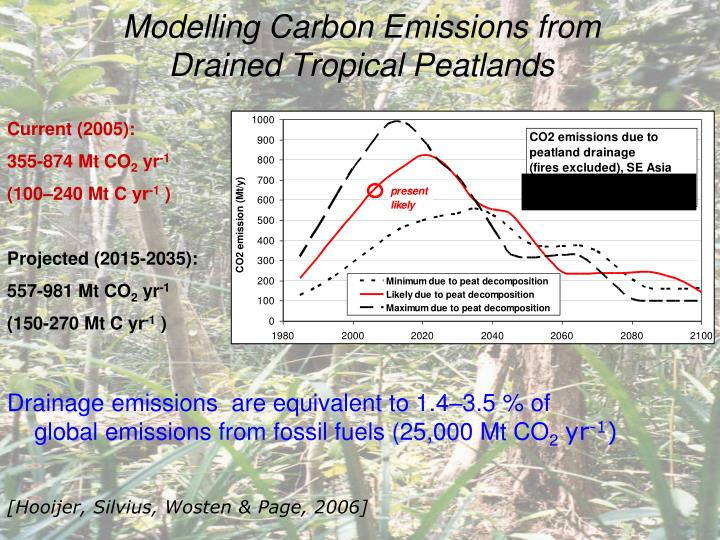 Modelling Carbon Emissions from