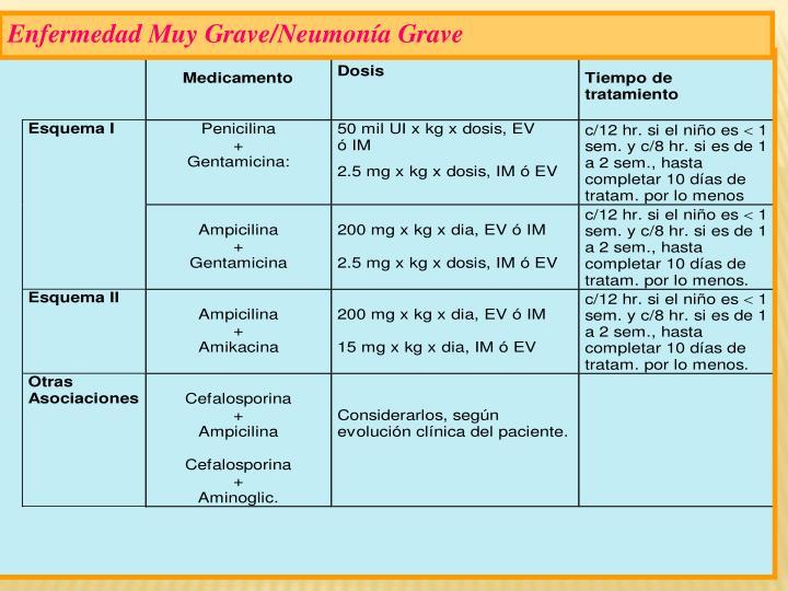 Enfermedad Muy Grave/Neumonía Grave