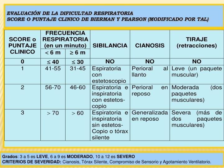 Evaluación de la Dificultad respiratoria