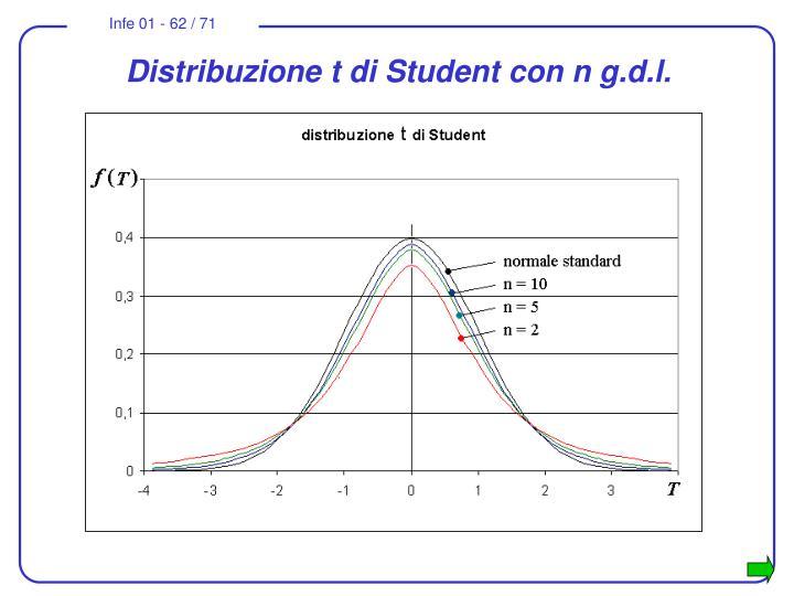 Distribuzione t di Student con n g.d.l.