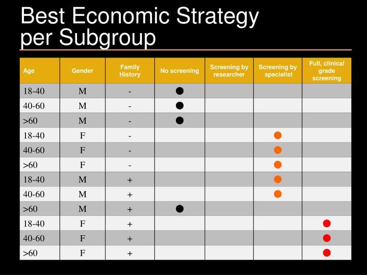 Best Economic Strategy