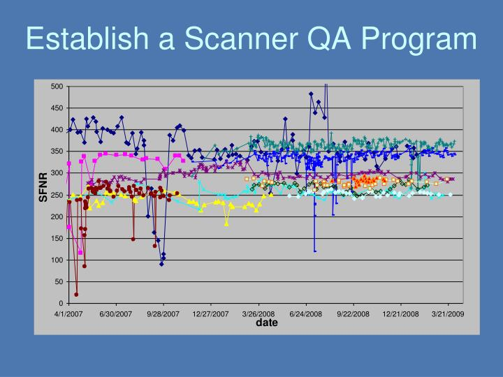 Establish a Scanner QA Program