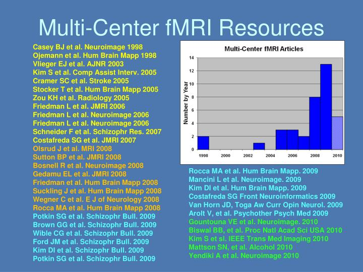 Multi-Center fMRI Resources