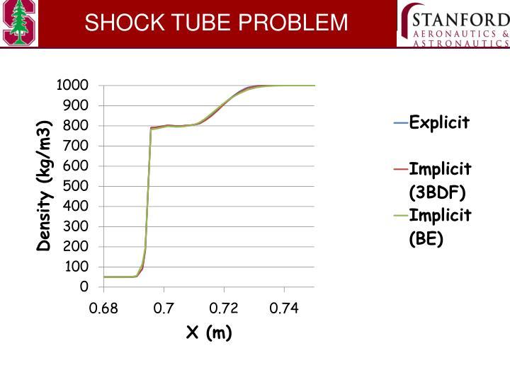 SHOCK TUBE PROBLEM