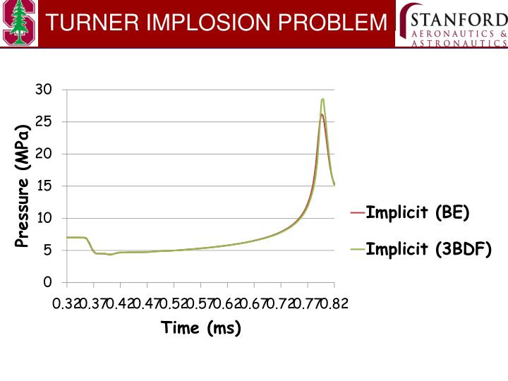TURNER IMPLOSION PROBLEM