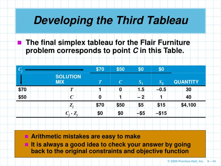 Arithmetic mistakes are easy to make