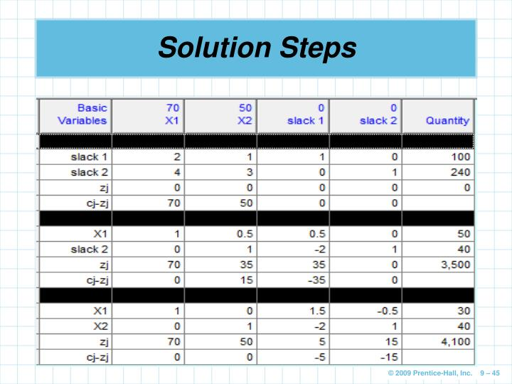 Solution Steps