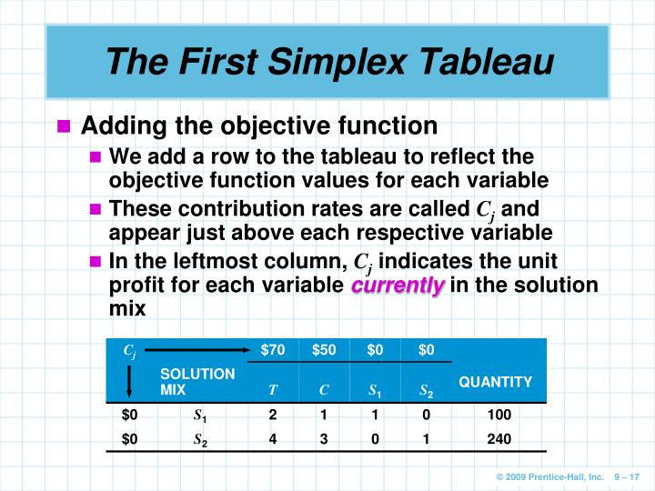 The First Simplex Tableau