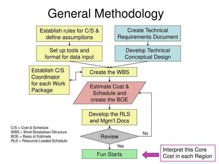 Create Technical Requirements Document