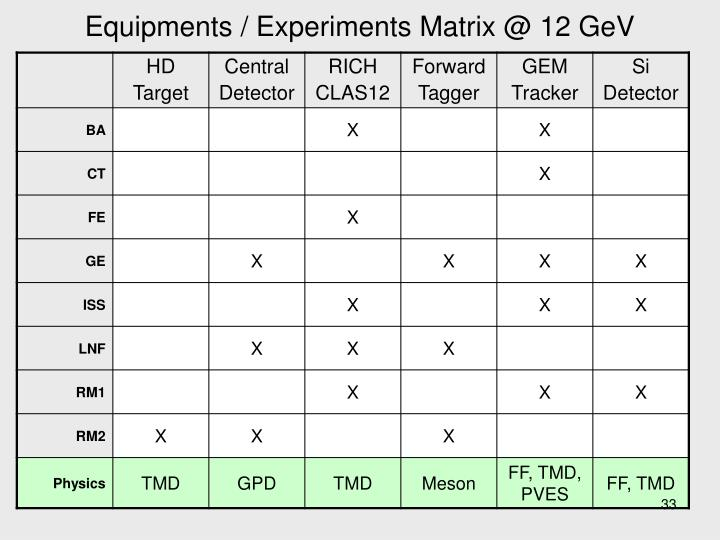 Equipments / Experiments Matrix @ 12 GeV