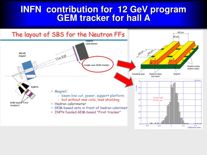INFN  contribution for  12 GeV program