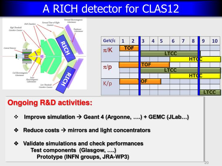 A RICH detector for CLAS12