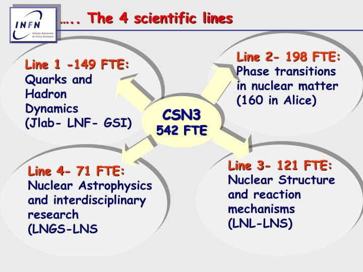 ….. The 4 scientific lines