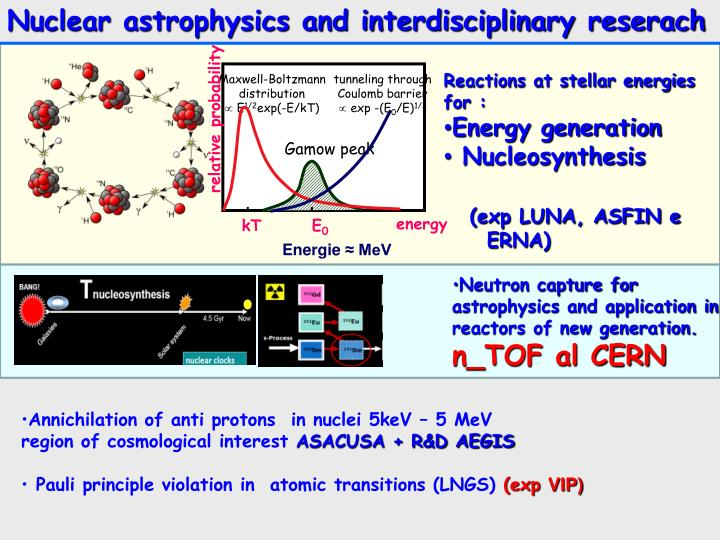 Nuclear astrophysics and interdisciplinary reserach
