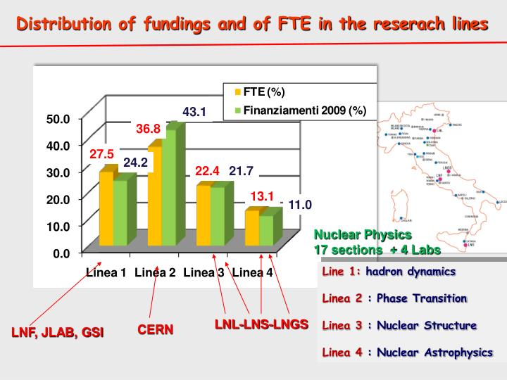 Distribution of fundings and of FTE in the reserach lines