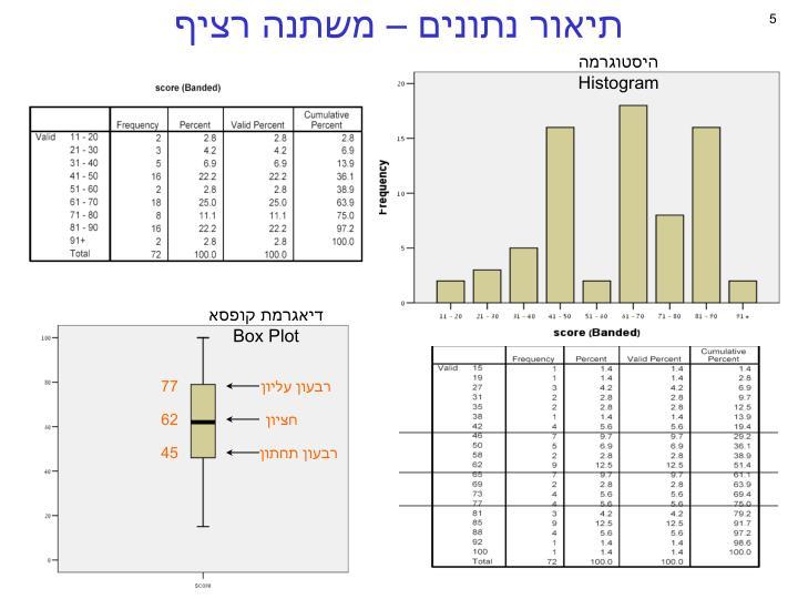 תיאור נתונים – משתנה רציף