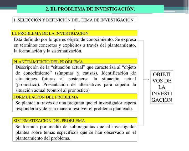 1. SELECCIÓN Y DEFINICION DEL TEMA DE INVESTIGACION