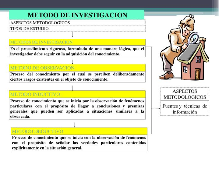 ASPECTOS METODOLOGICOS