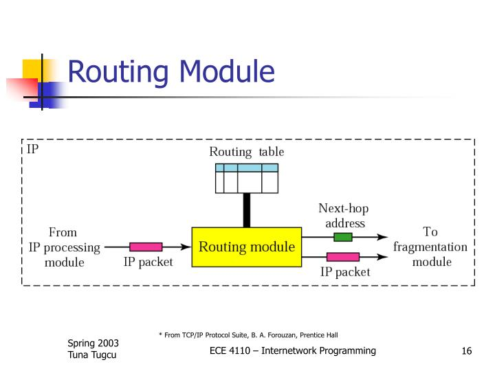 Routing Module