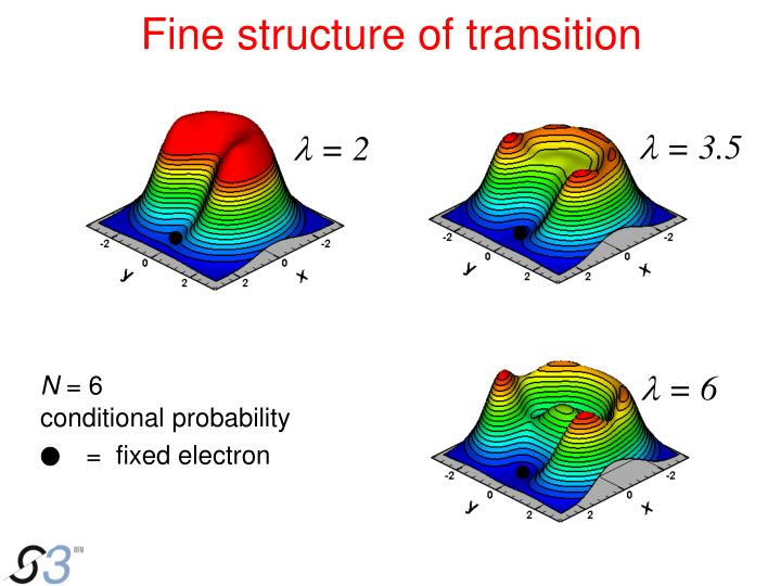 Fine structure of transition
