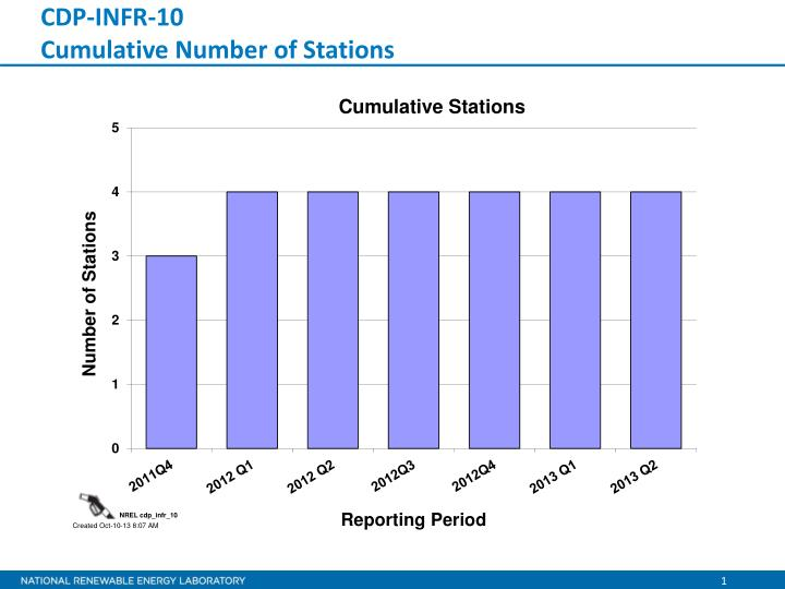 Cdp infr 10 cumulative number of stations