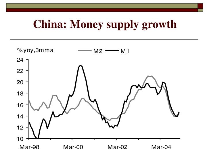 China: Money supply growth