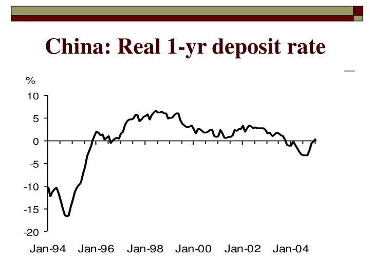China: Real 1-yr deposit rate