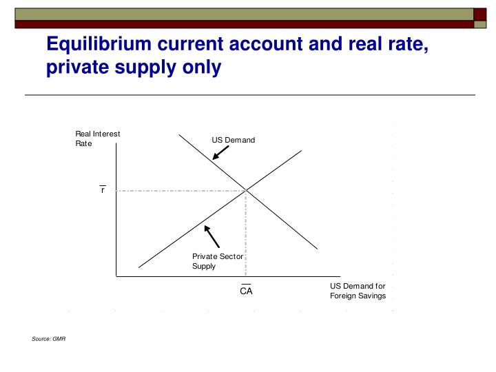 Equilibrium current account and real rate, private supply only