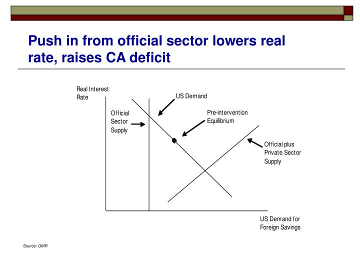 Push in from official sector lowers real rate, raises CA deficit