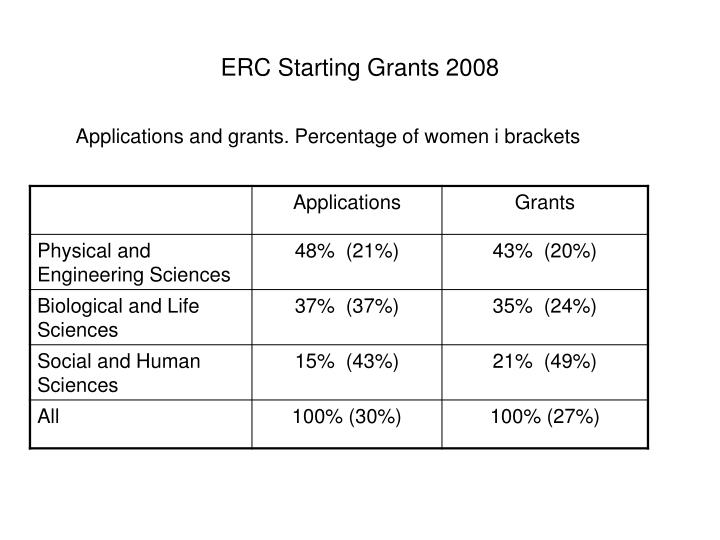 ERC Starting Grants 2008