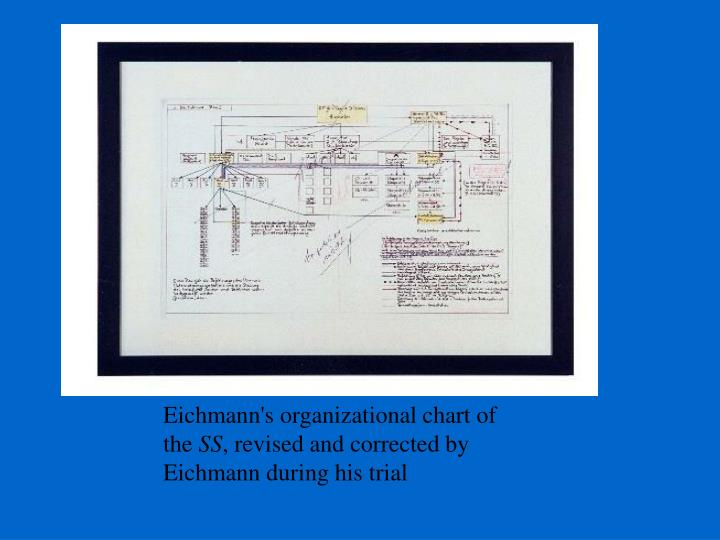 Eichmann's organizational chart of the