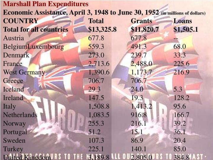 Marshall Plan Expenditures